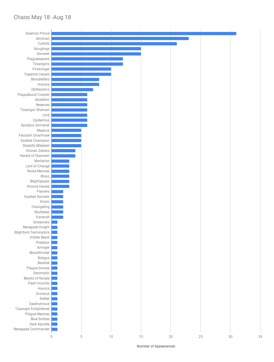 Fun with Charts: The Current Warhammer 40k Meta - The Blood of